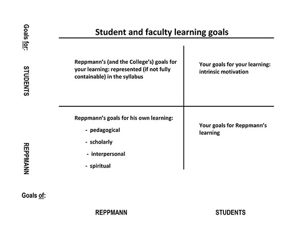 Student and Faculty Learning Goals