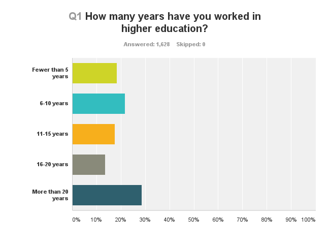 How many years have you worked in higher education